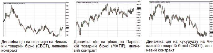 Огляд ринку в травні та червневий прогноз, 2015 рік