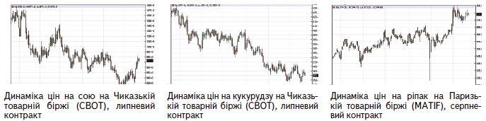 Огляд ринку в червні та липневий прогноз, 2015 рік