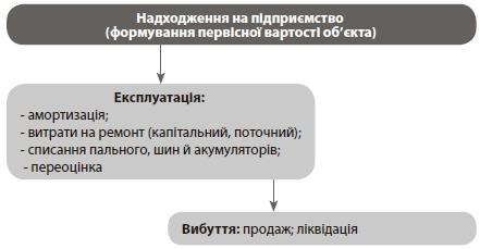 Концептуальний актив