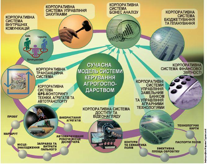 IT-модель для агрогосподарства