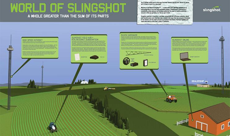 Raven додає до SlingShot інструмент управління парком техніки