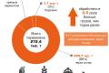 Термінал EVT встановив рекорд перевалки зерна через склади