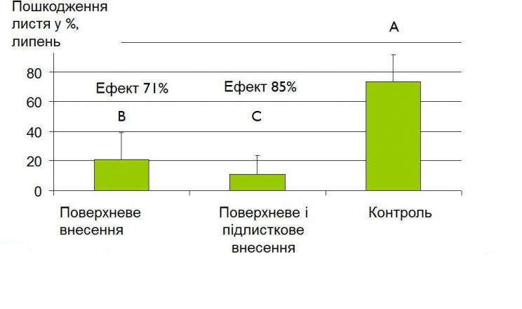 Спосіб внесення біоінсектицидів впливає на їх ефективність